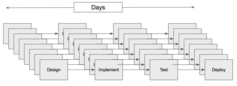 The agile software development model