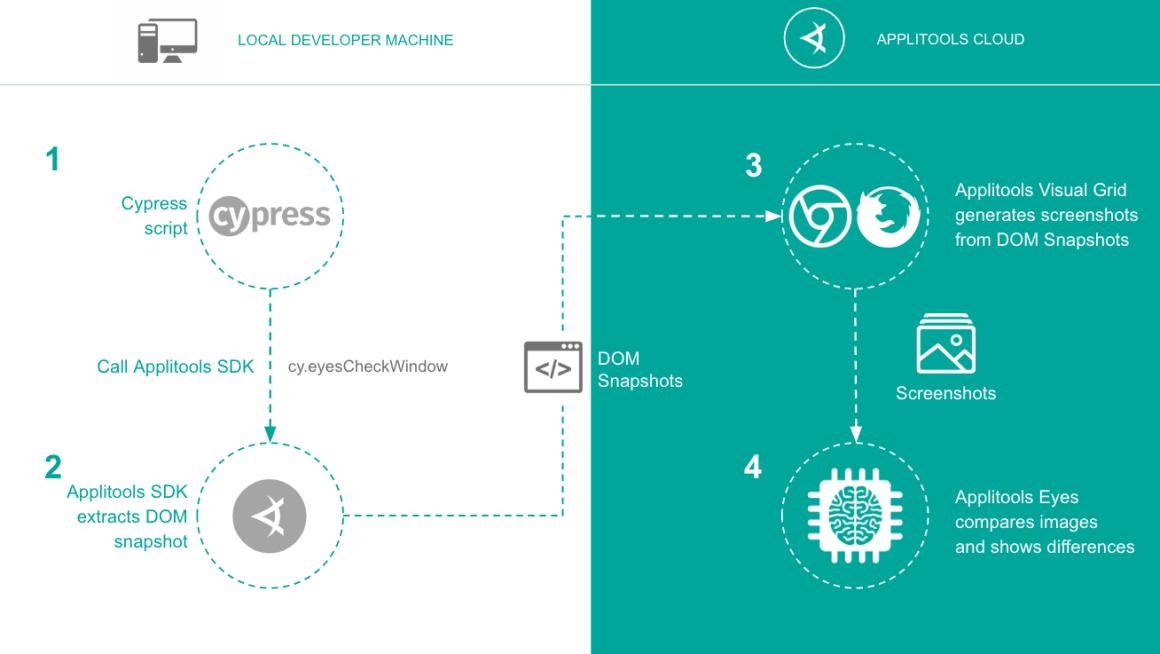 Cypress diagram