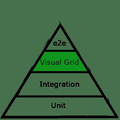 testing pyramid ultrafast grid
