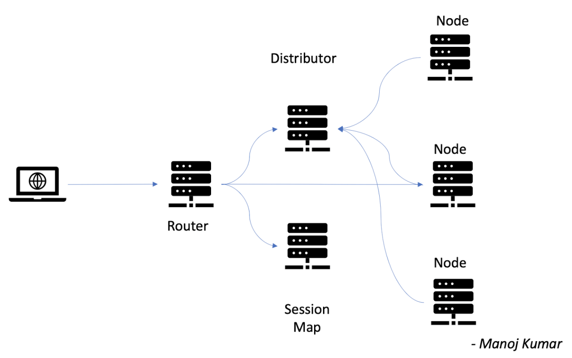 A deployment of Selenium Grid in a distributed mode with different processes.