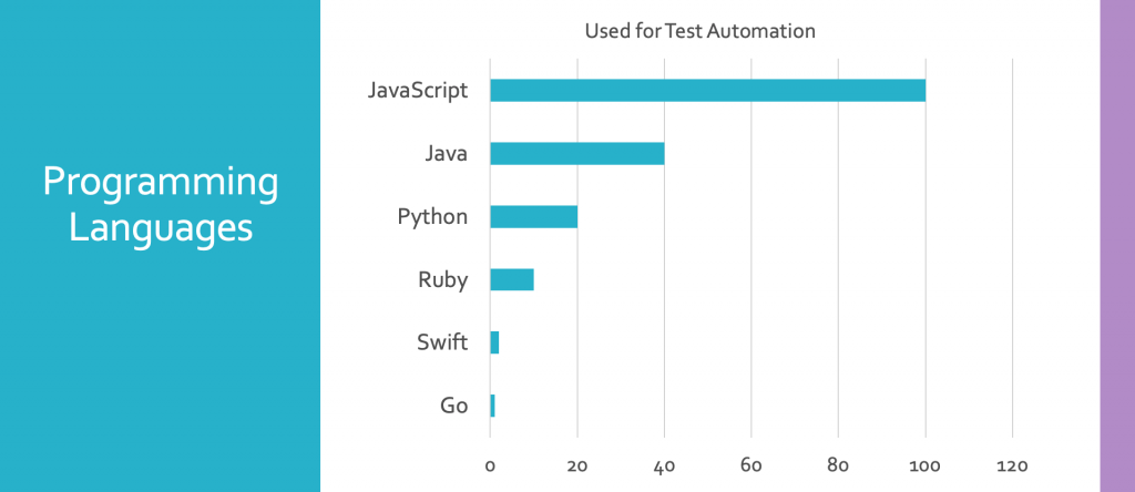 JavaScript is used by 100% of the companies researched.  They also used others on certain projects: Java: 40%, Python: 20%, Ruby: 10%, Swift: 3%, Go: 1%