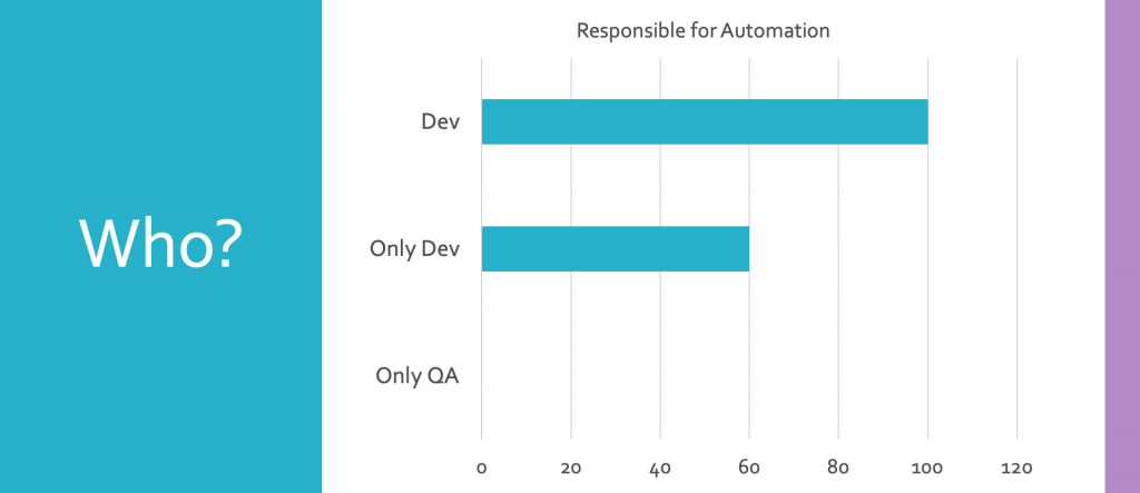 100% of companies had development involved in automating tests. 60% had only development involved. 0% had only QA involved.