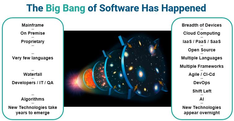 Big Bang of Software