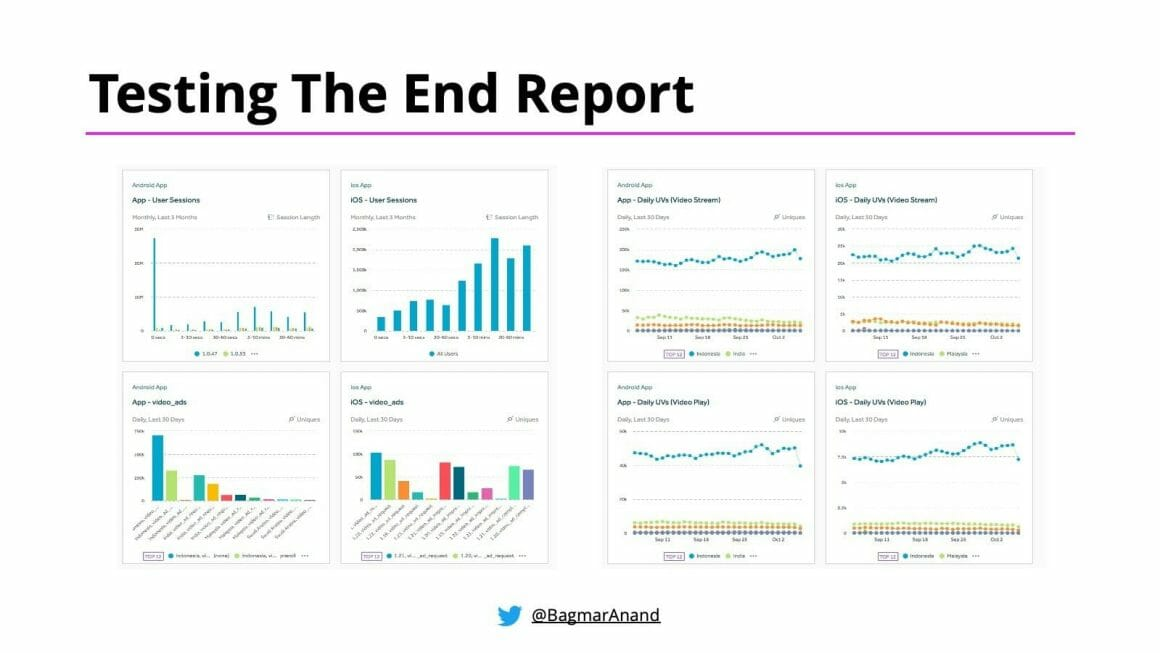 A collection of charts and graphs for Testing the End Report