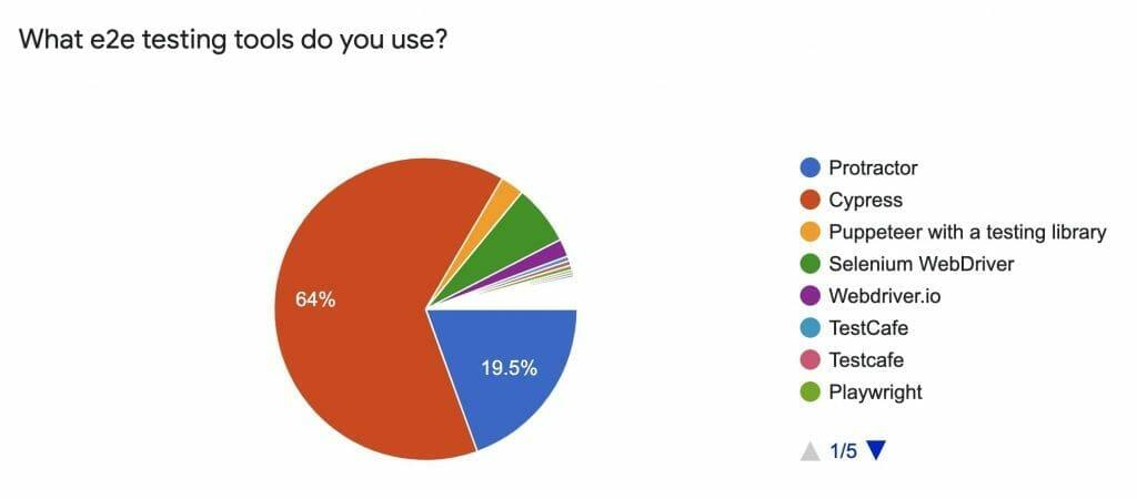 Diagram of e2e testing tool usage