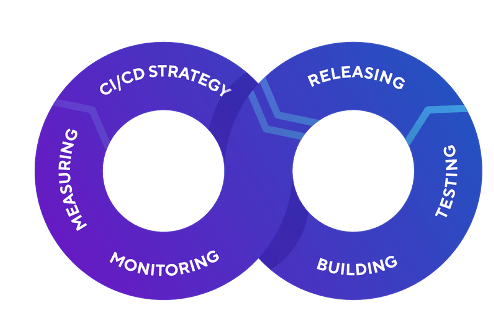Mobile DevOps Lifecycle